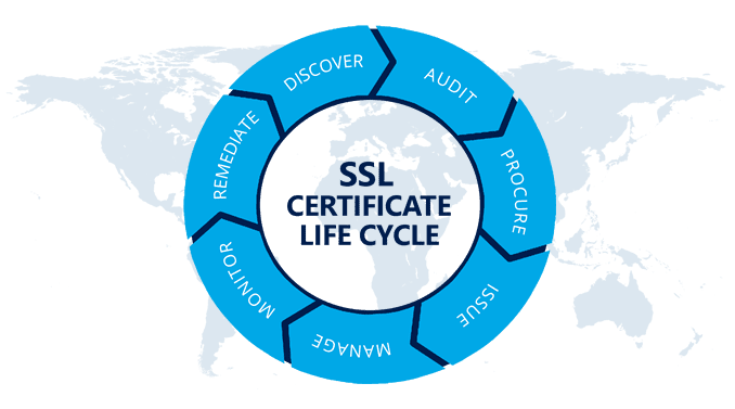 ssl-life-cycle